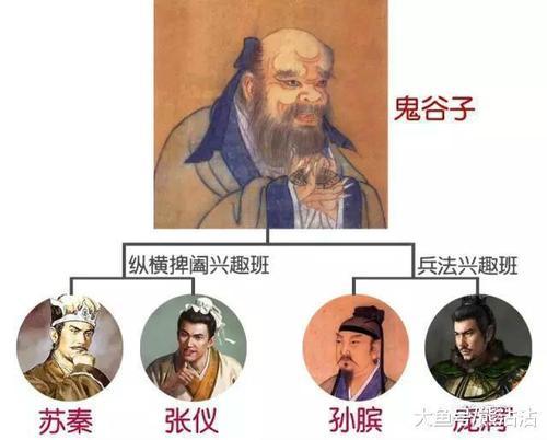 """中��文�W:�T子百家之""""�v�M家""""鬼谷子"""